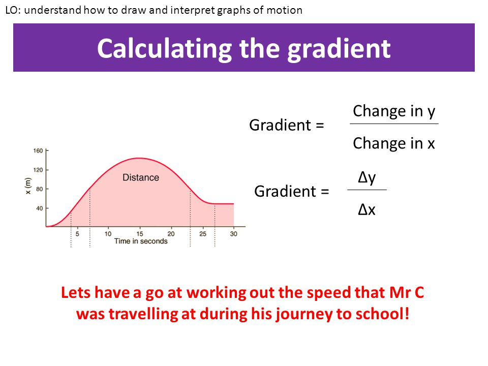 Calculating the gradient