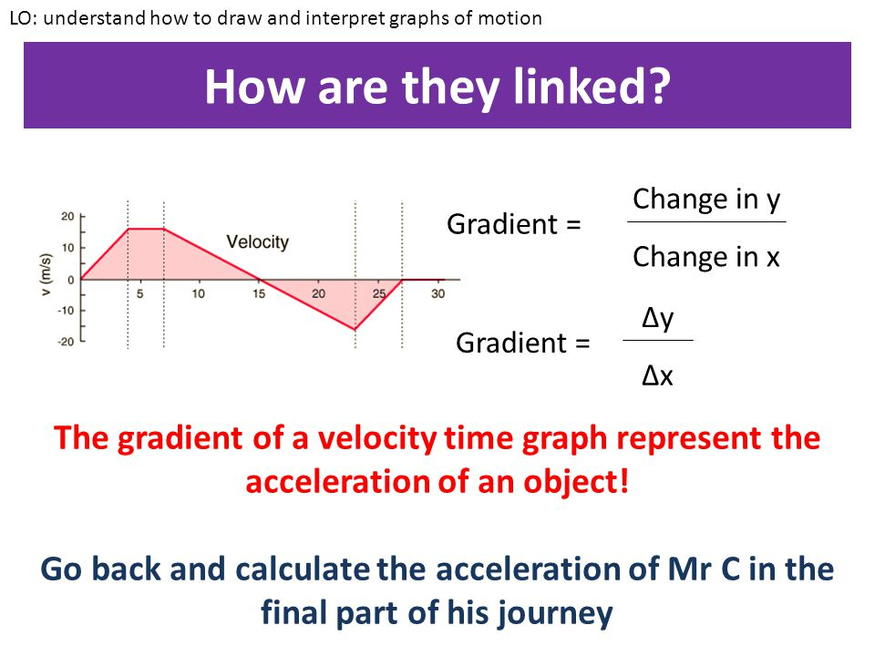 LO: understand how to draw and interpret graphs of motion