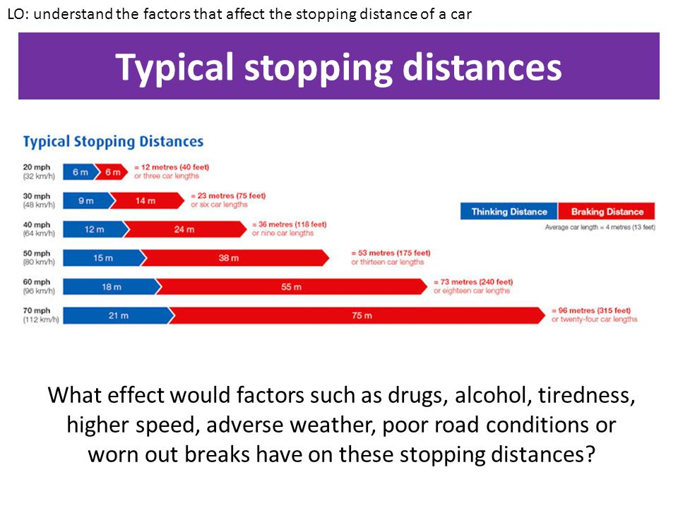 Typical stopping distances