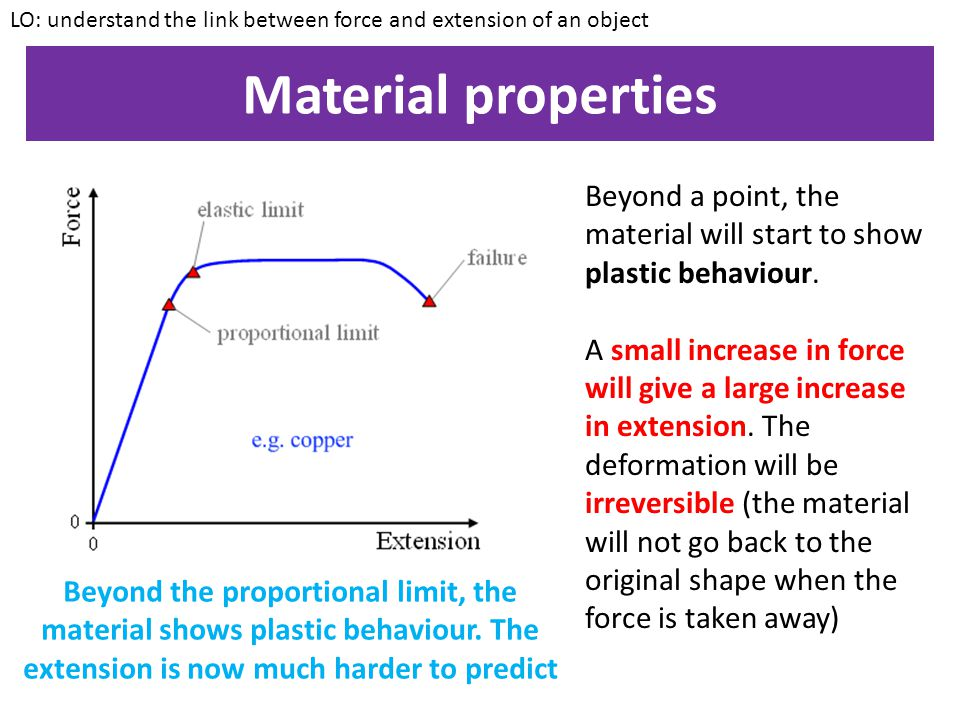 LO: understand the link between force and extension of an object