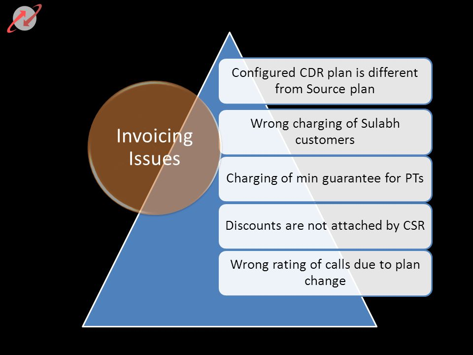 Invoicing Issues Configured CDR plan is different from Source plan