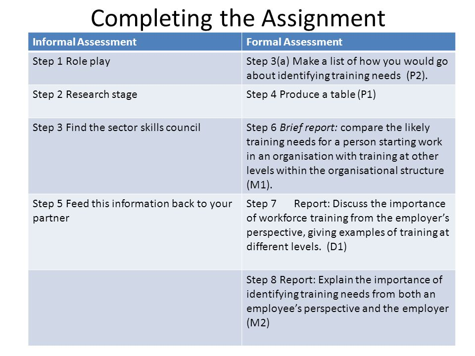 Completing the Assignment