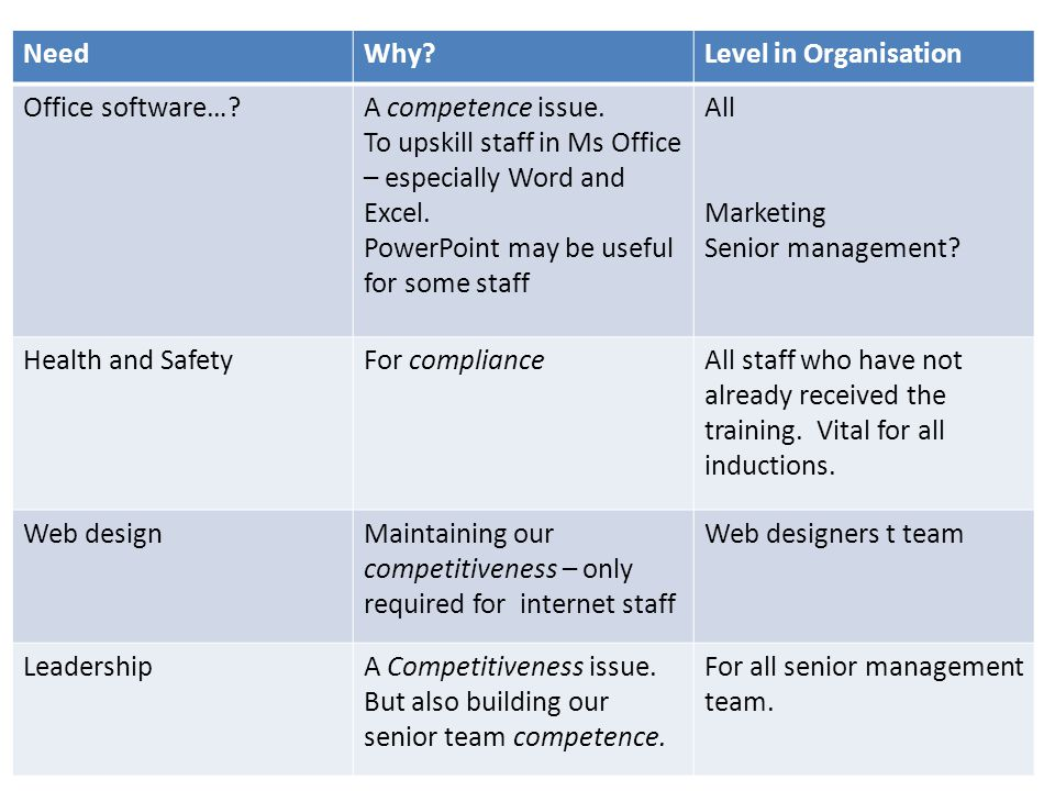 Need Why Level in Organisation. Office software… A competence issue. To upskill staff in Ms Office – especially Word and Excel.