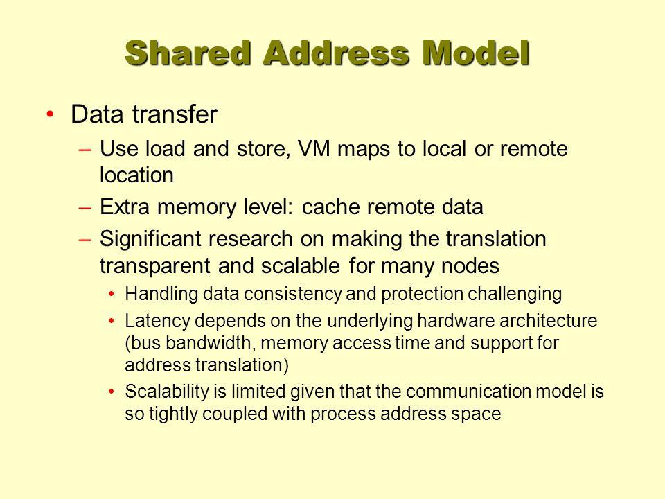 Shared Address Model Data transfer