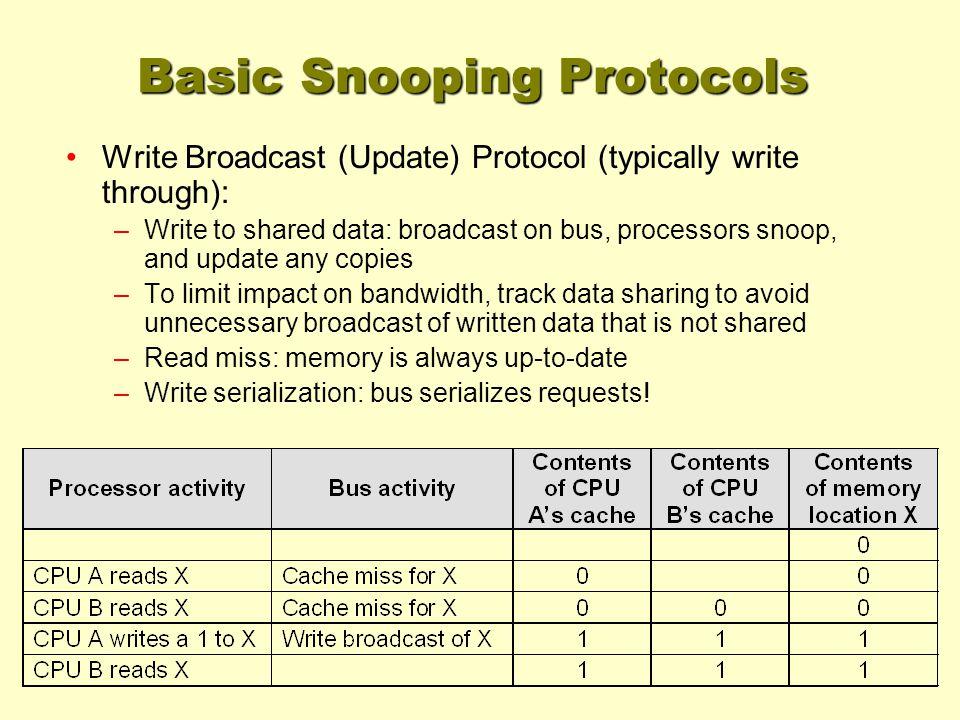 Basic Snooping Protocols