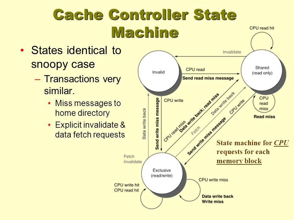 Cache Controller State Machine