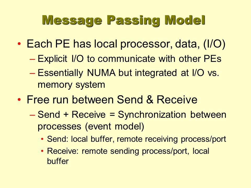 Message Passing Model Each PE has local processor, data, (I/O)