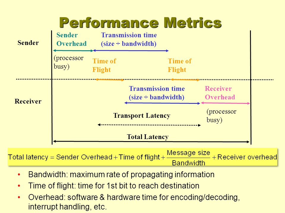 Performance Metrics Bandwidth: maximum rate of propagating information