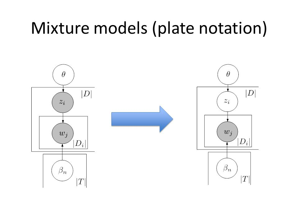 Mixture models (plate notation)