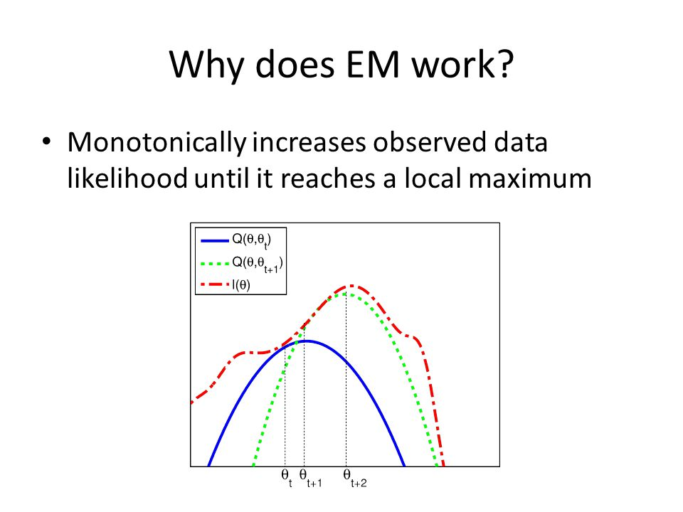 Why does EM work Monotonically increases observed data likelihood until it reaches a local maximum