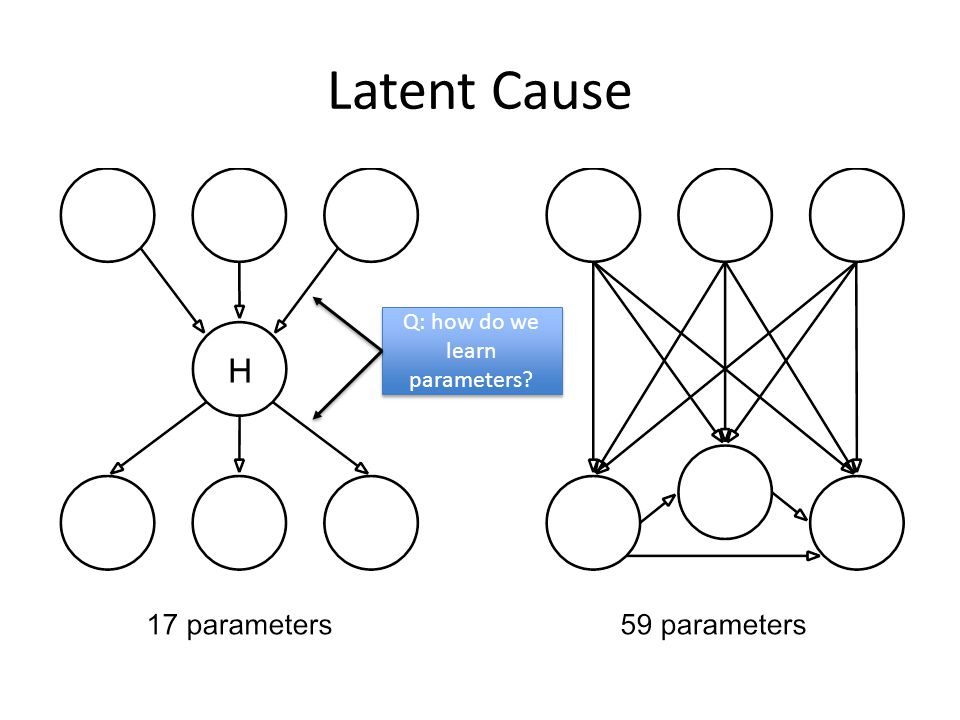 Q: how do we learn parameters
