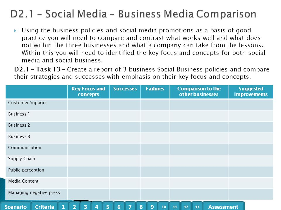 D2.1 – Social Media – Business Media Comparison