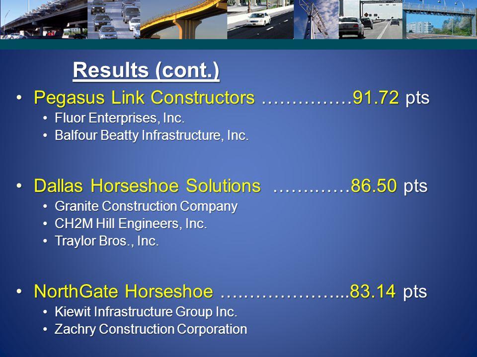 Results (cont.) Pegasus Link Constructors ……………91.72 pts