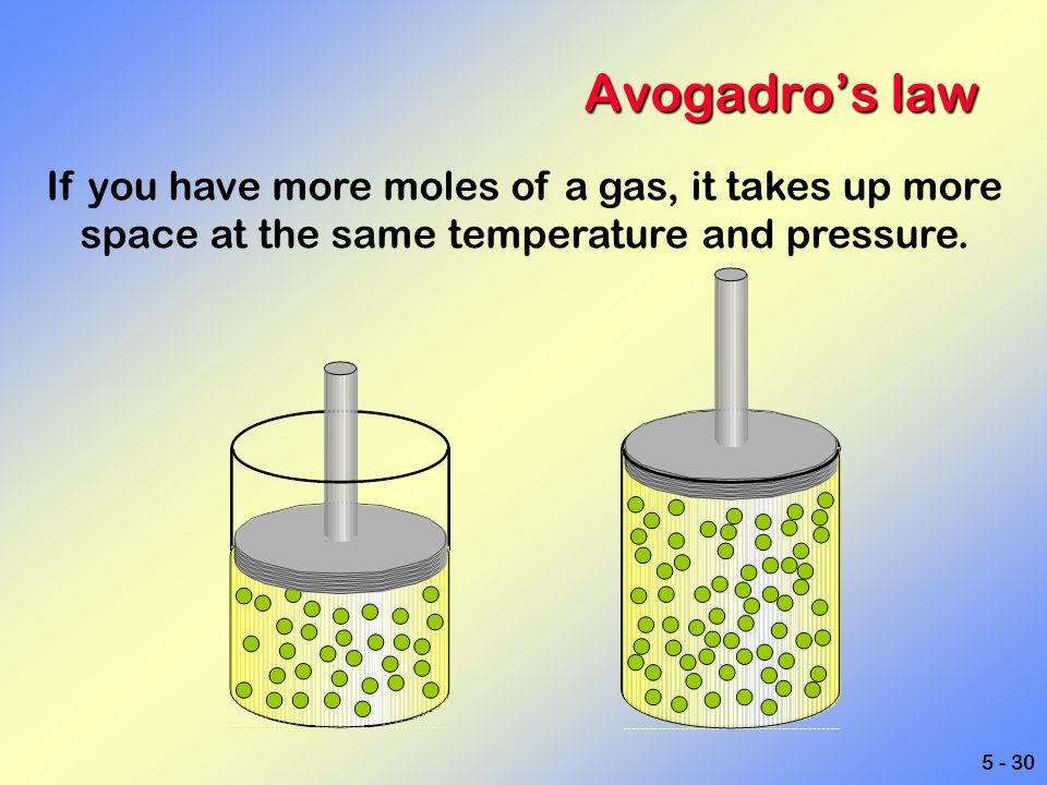 Avogadro's law If you have more moles of a gas, it takes up more