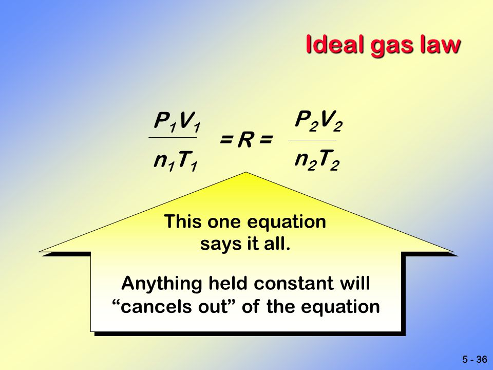Ideal gas law P1V1 P2V2 n1T1 n2T2 = R = This one equation says it all.