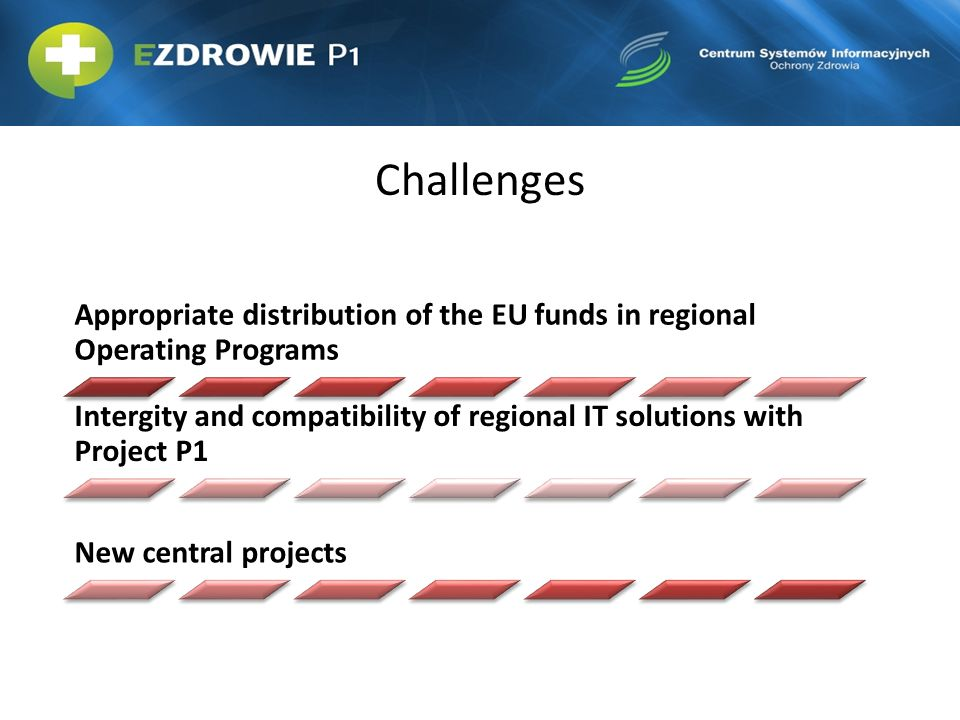 Challenges Appropriate distribution of the EU funds in regional Operating Programs.