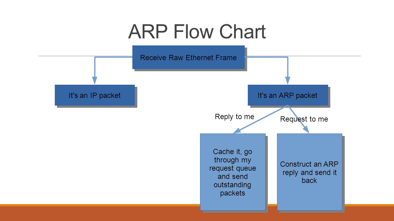 ARP Flow Chart Receive Raw Ethernet Frame It s an IP packet