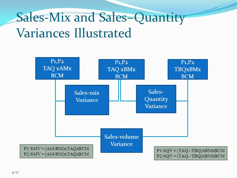 Sales-Mix and Sales–Quantity Variances Illustrated