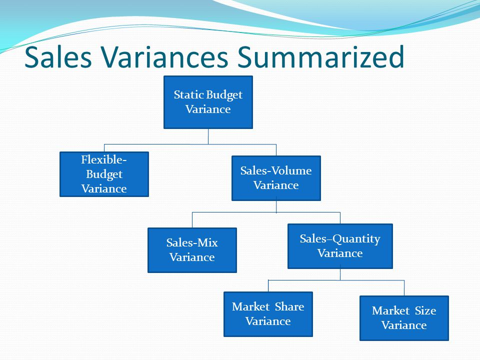 Sales Variances Summarized