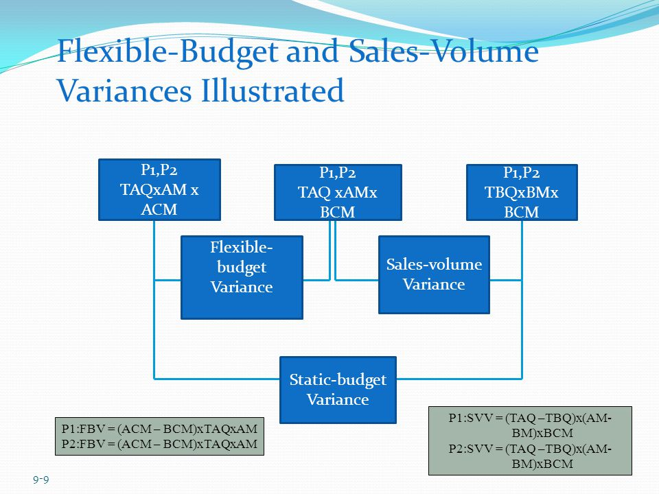 Flexible-Budget and Sales-Volume Variances Illustrated