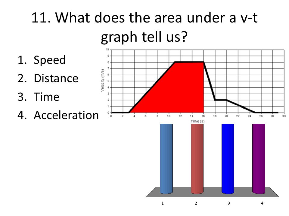 11. What does the area under a v-t graph tell us
