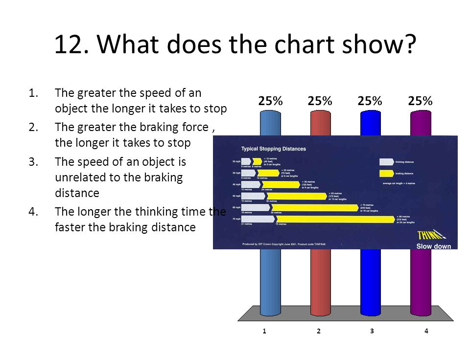 12. What does the chart show