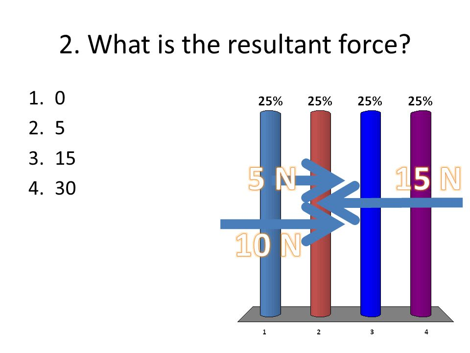 2. What is the resultant force