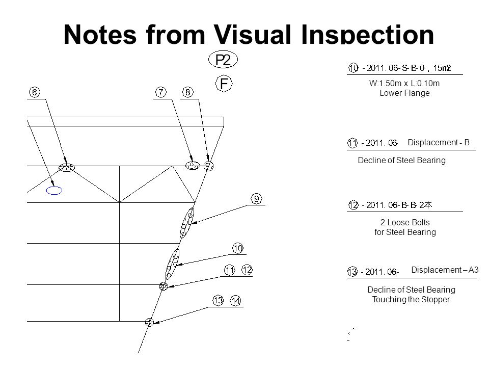 Notes from Visual Inspection