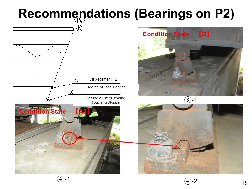 Recommendations (Bearings on P2)