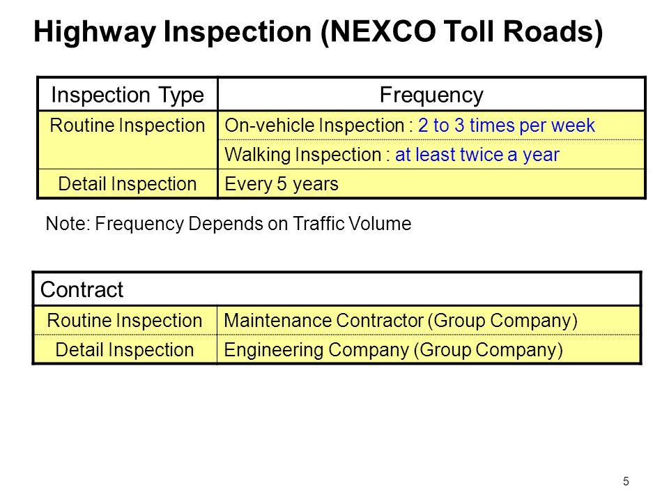 Highway Inspection (NEXCO Toll Roads)