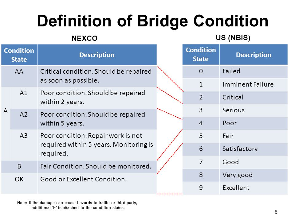 Definition of Bridge Condition