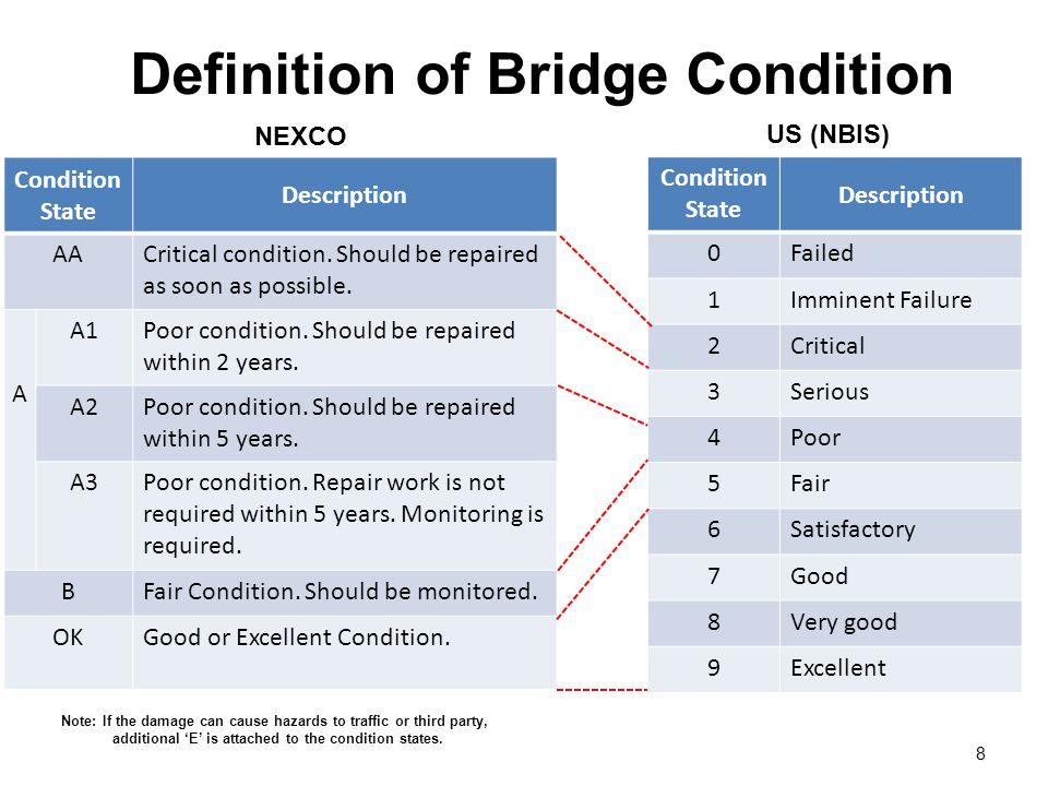 Definition of Bridge Condition