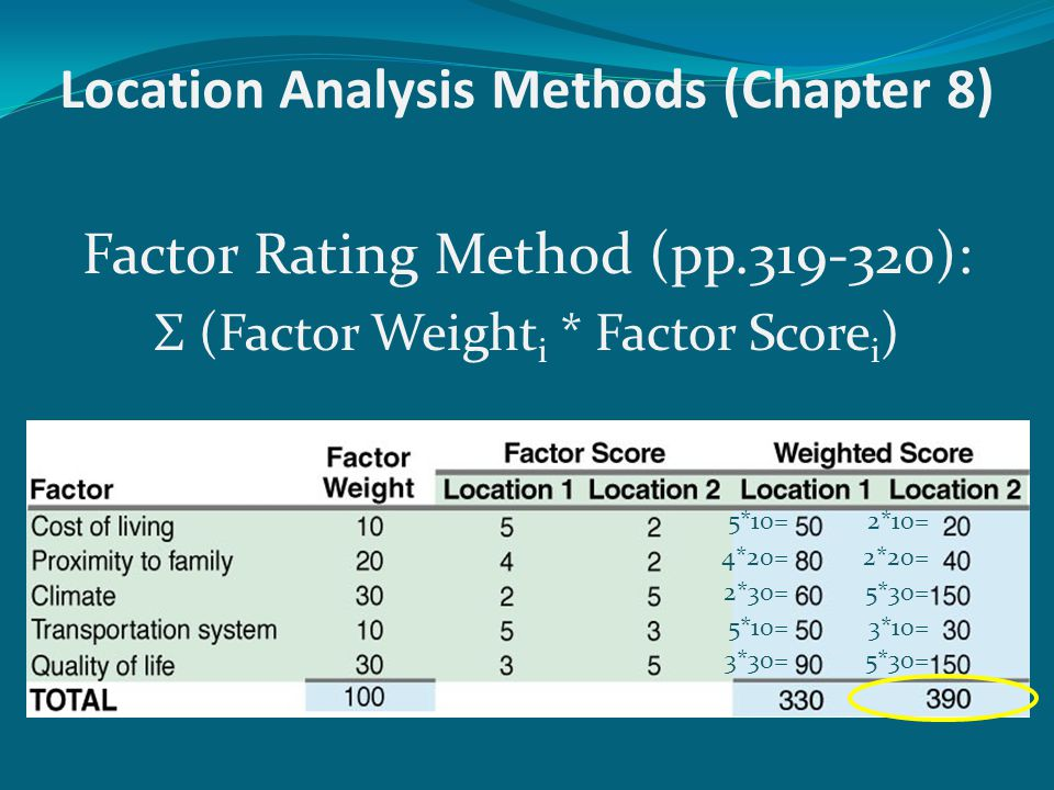 Location Analysis Methods (Chapter 8)