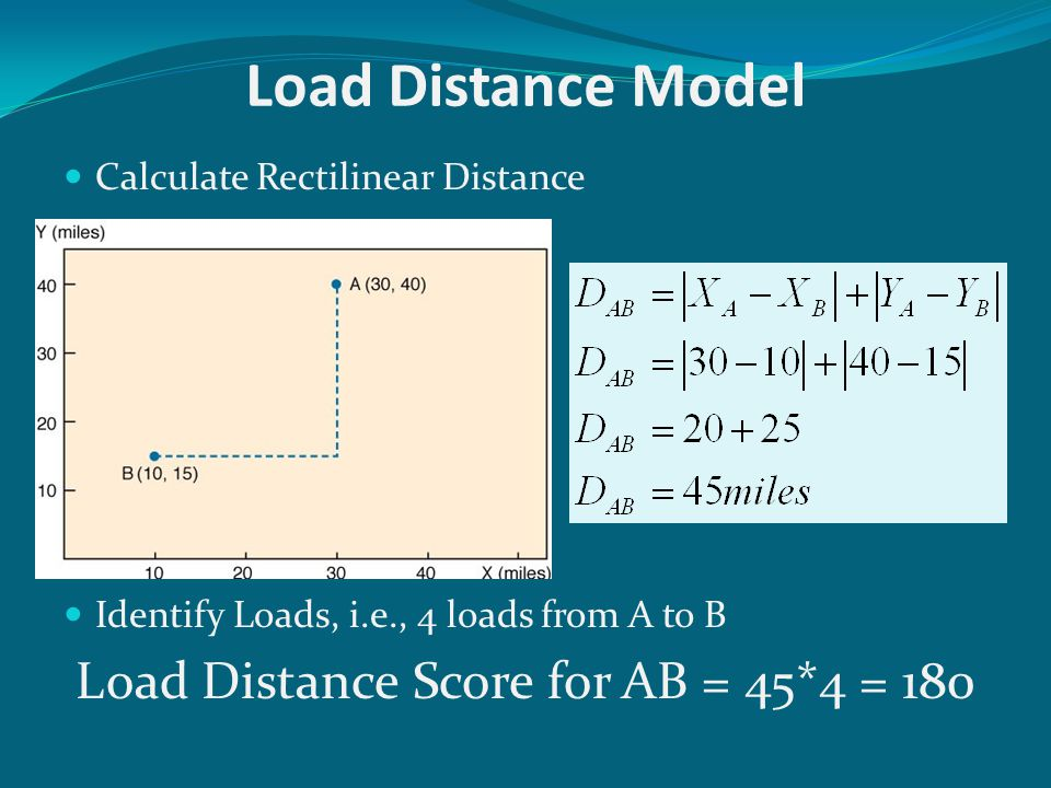Load Distance Score for AB = 45*4 = 180