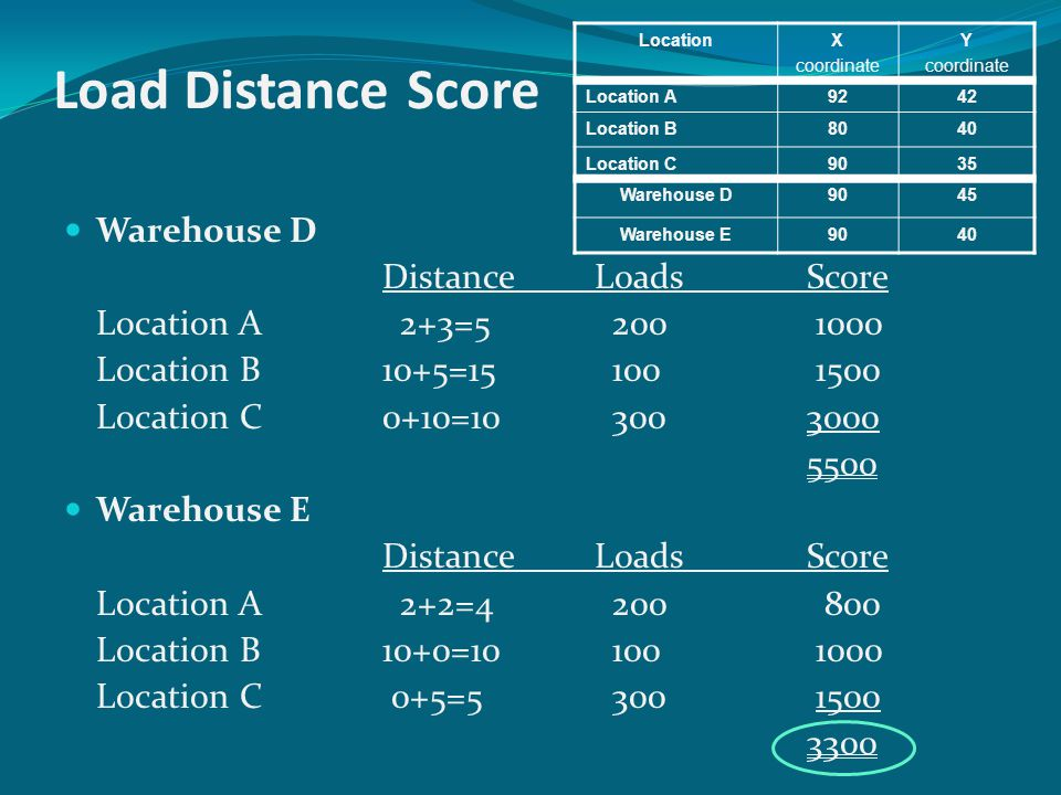 Load Distance Score Warehouse D Distance Loads Score