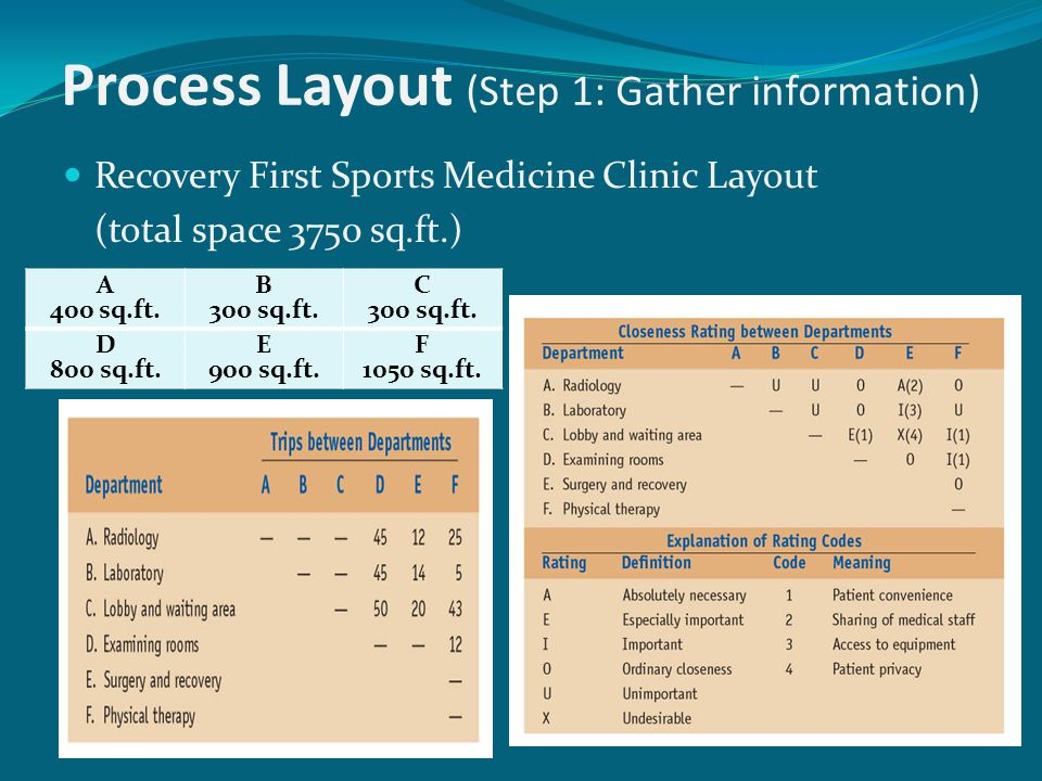 Process Layout (Step 1: Gather information)