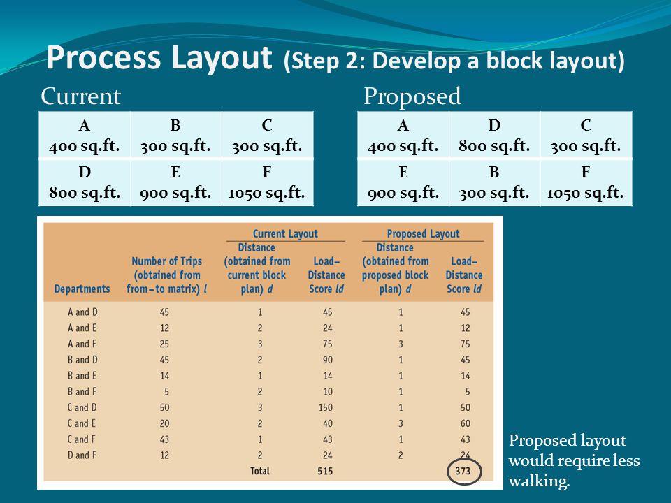 Process Layout (Step 2: Develop a block layout)