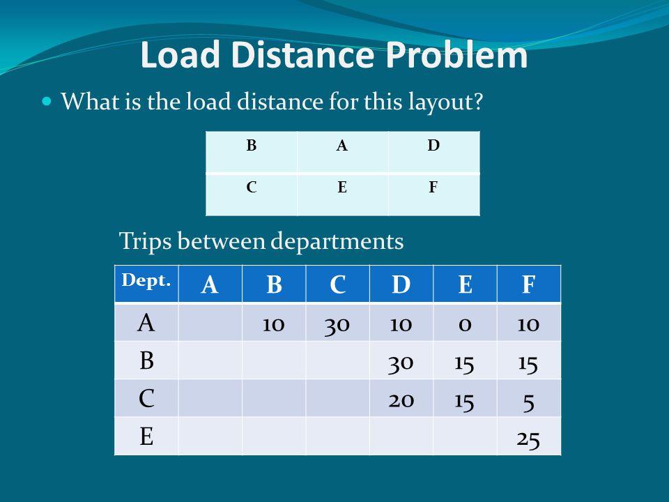 Load Distance Problem A B C D E F 10 30 15 20 5 25