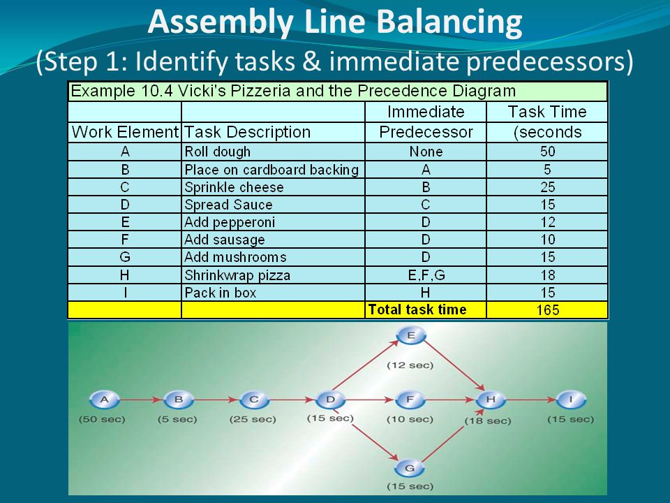 Assembly Line Balancing (Step 1: Identify tasks & immediate predecessors)