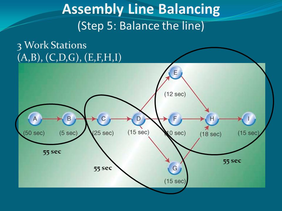 Assembly Line Balancing (Step 5: Balance the line)