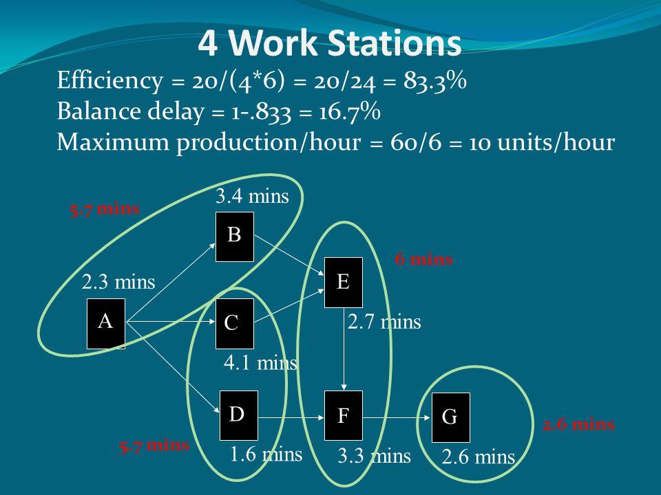 4 Work Stations Efficiency = 20/(4*6) = 20/24 = 83.3%