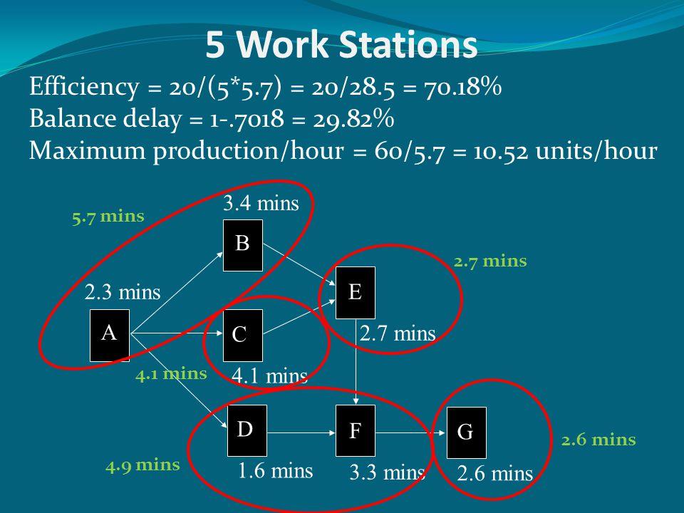 5 Work Stations Efficiency = 20/(5*5.7) = 20/28.5 = 70.18%