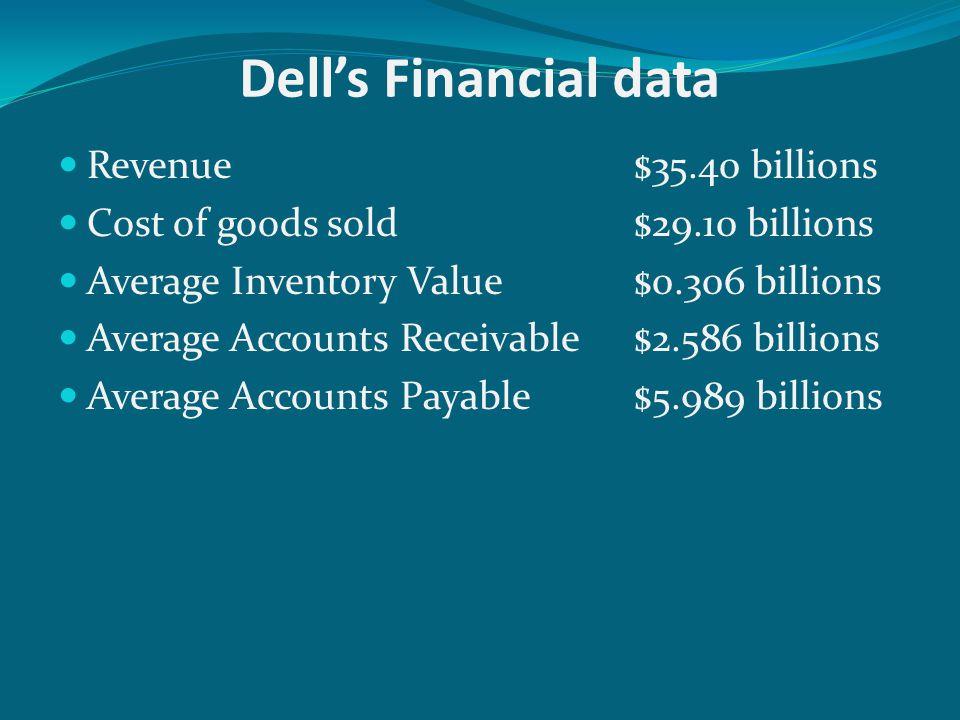 Dell's Financial data Revenue $35.40 billions