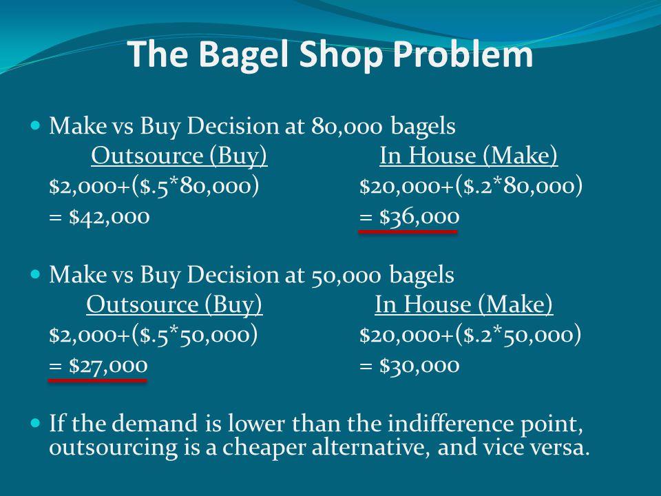 The Bagel Shop Problem Make vs Buy Decision at 80,000 bagels