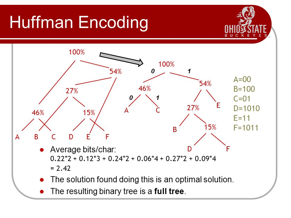 Huffman Encoding A=00 B=100 C=01 D=1010 E=11 F=1011