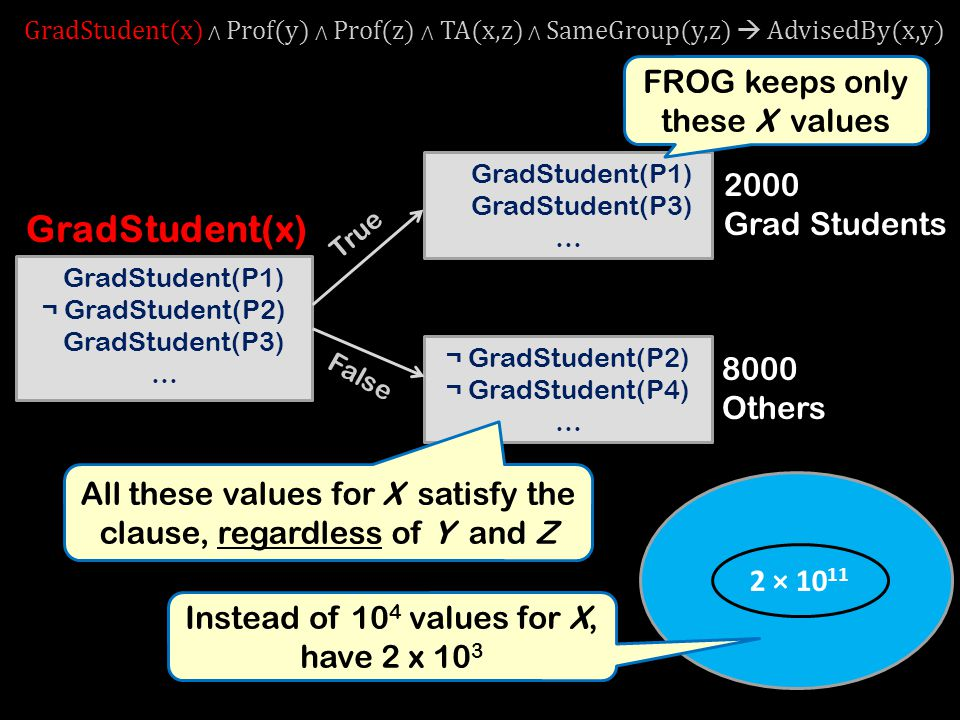 GradStudent(x) FROG keeps only these X values 2000 Grad Students 8000