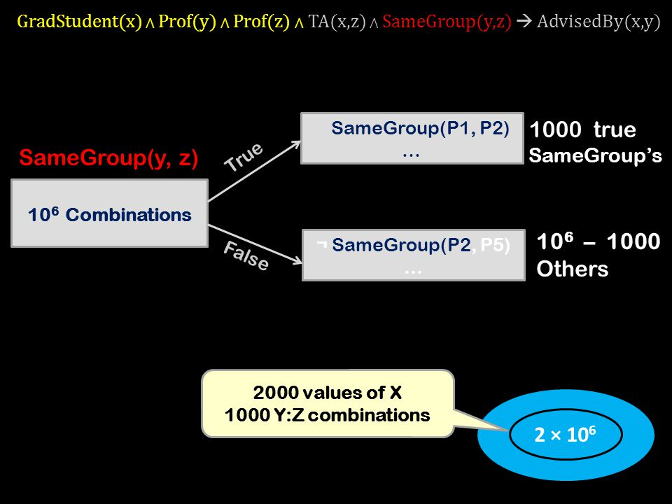 1000 true SameGroup's SameGroup(y, z) 106 – 1000 Others 2 × 109
