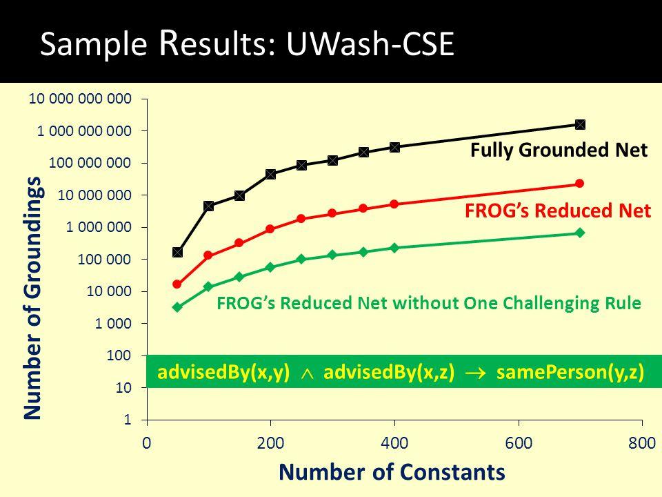 Sample Results: UWash-CSE