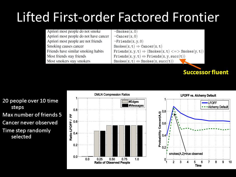 Lifted First-order Factored Frontier