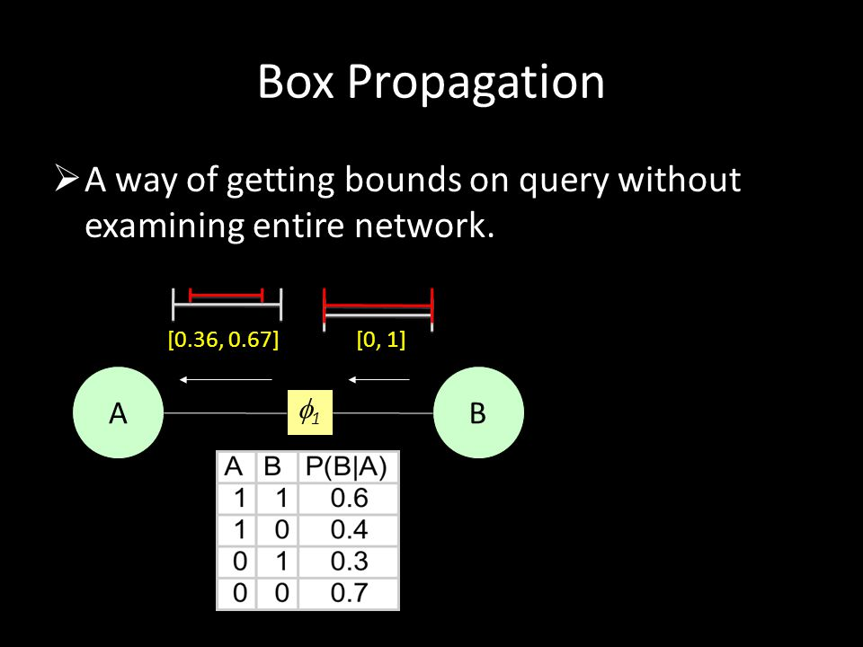 Box Propagation A way of getting bounds on query without examining entire network. [0.36, 0.67] [0, 1]